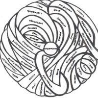 Как да се владеем: Кълбо на емоциите